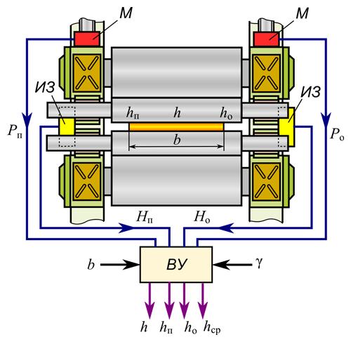 Схема измерения толщины полосы