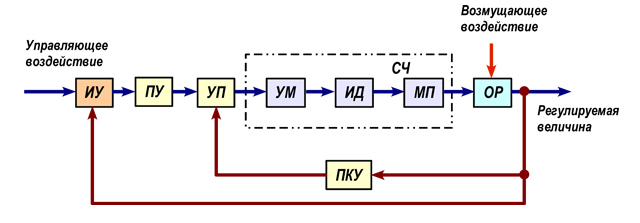 Cтруктурная схема следящего
