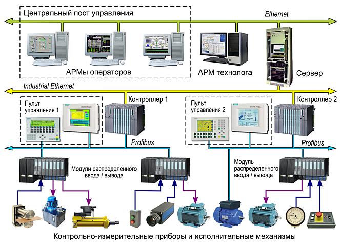Типовая структура промышленной