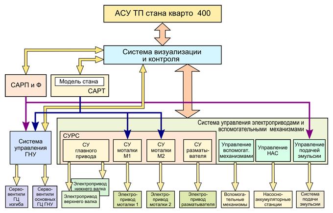 Функциональная схема АСУ ТП