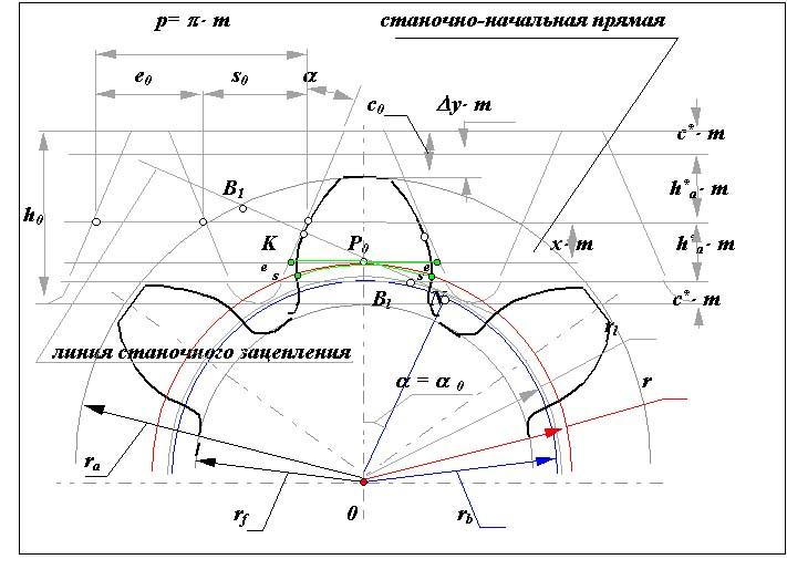 Схема станочного зацепления